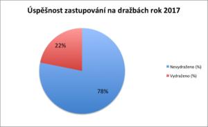 Úspěšnost zastupování na dražbě 2017 v procentech