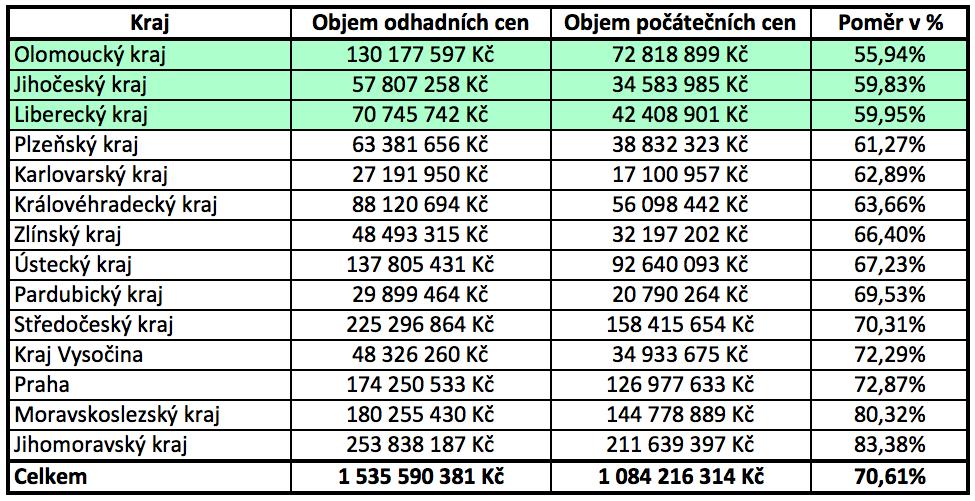 Tab poměr odhad a vyvolávací ceny kraje