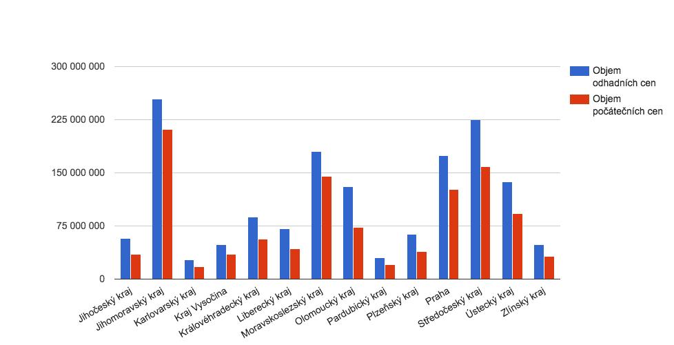 Poměr odhad vs vyvolávací ceny dle krajů