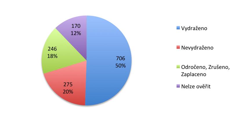 výsledky dražeb graf