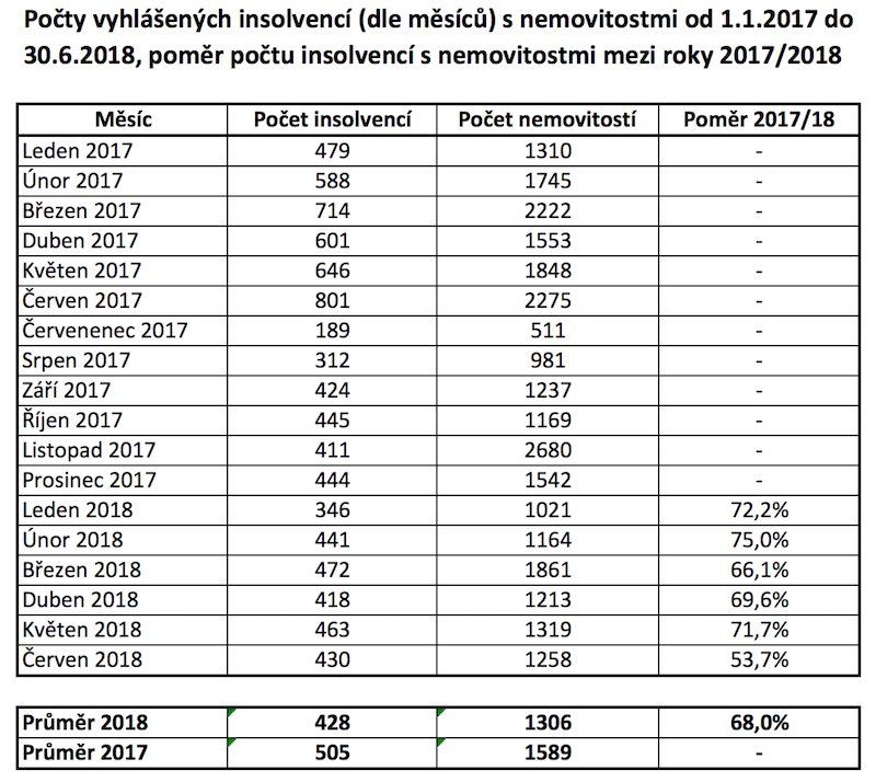 ADOL tabulka počty insolvencí s nemovitostmi