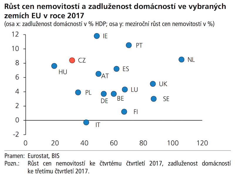 ADOL Růst cen nemovitostí a zadluženost domácností