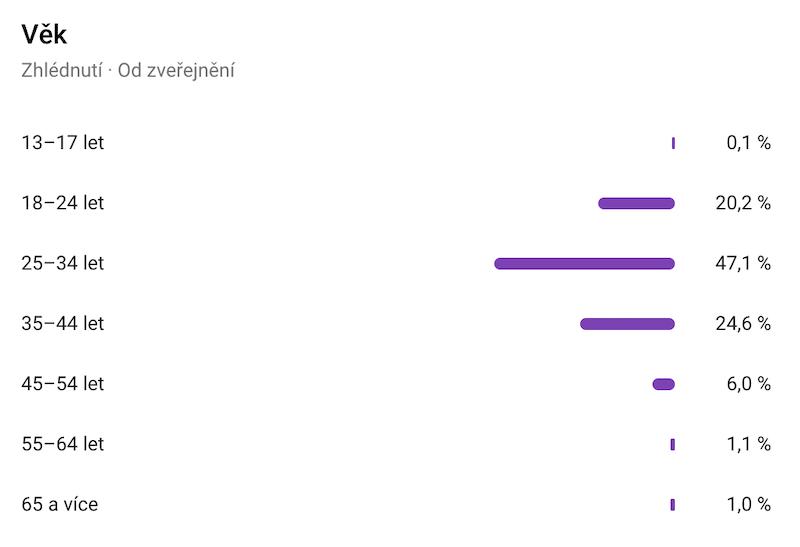 Věk publika sledujícího rozhovor s Tomášem Kučerou na Youtube